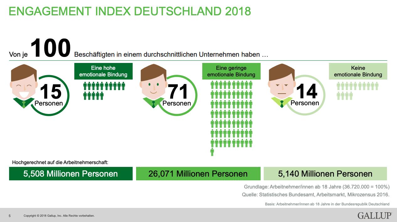Gallup Studie Deutschland