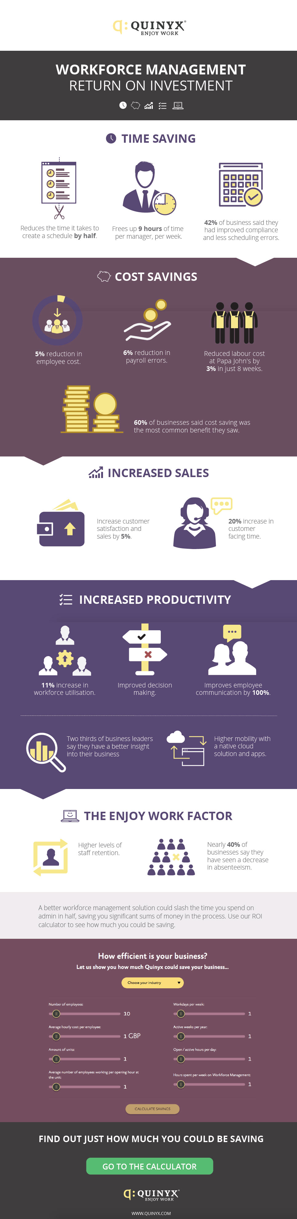 Workforce Management ROI Infographic