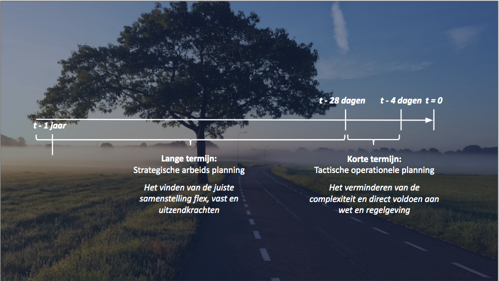 Lange en korte termijn doelen in uw personeelsplanning