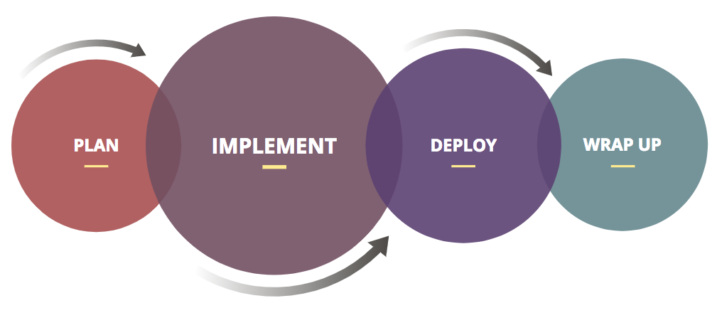 Quinyx implementation