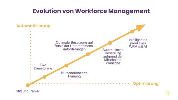 WFM Evolution Graph